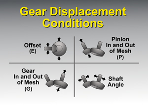 Gear Displacement Conditions